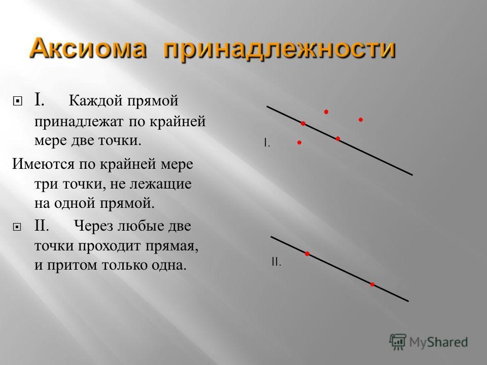 Аксиома принадлежности I. К аждой п рямой принадлежат п о к райней мере д ве т очки. Имеются п о к райней м ере три т очки, н е л ежащие на о дной п рямой. II. Ч ерез л юбые д ве точки п роходит п рямая, и п ритом т олько о дна. I. II.
