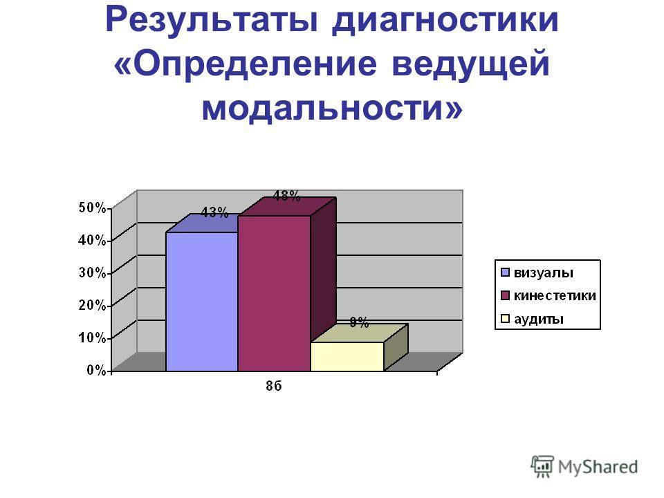 Результаты диагностики «Определение ведущей модальности»