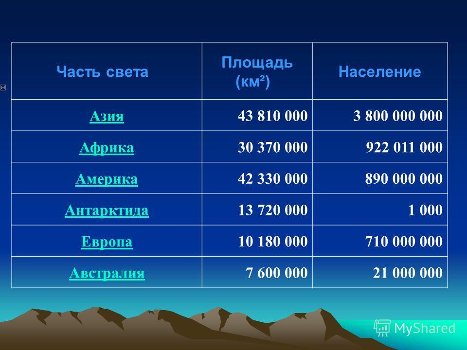 Часть света Площадь (км²) Население Азия43 810 0003 800 000 000 Африка30 370 000922 011 000 Америка42 330 000890 000 000 Антарктида13 720 0001 000 Европа10 180 000710 000 000 Австралия7 600 00021 000 000