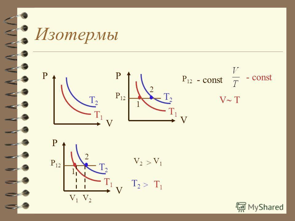 Газовые законы Газовые законы (изопроцессы) Изохорный процесс Для данной массы газа при постоянном объеме давление прямо пропорционально температуре. m, m, - const V- const - const P T T V2V2 V1V1 V V P V1V1 V2V2 T P V1V1 V2V2 Изохоры V2V2 V1V1 >