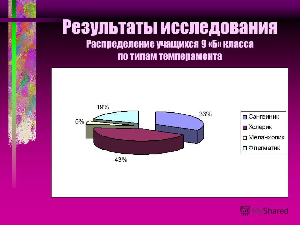 Результаты исследования Распределение учащихся 9 «Б» класса по типам темперамента