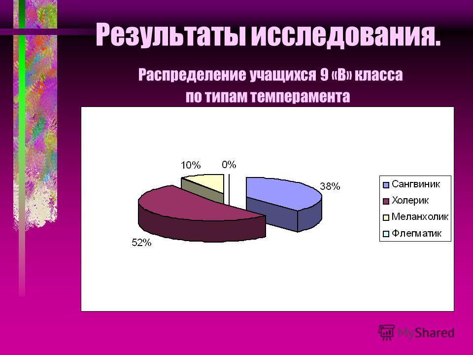 Результаты исследования. Распределение учащихся 9 «В» класса по типам темперамента