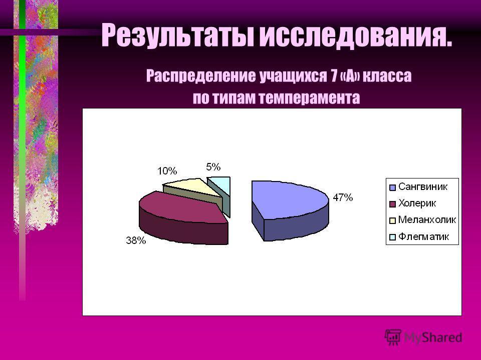 Результаты исследования. Распределение учащихся 7 «А» класса по типам темперамента