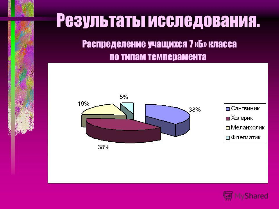 Результаты исследования. Распределение учащихся 7 «Б» класса по типам темперамента
