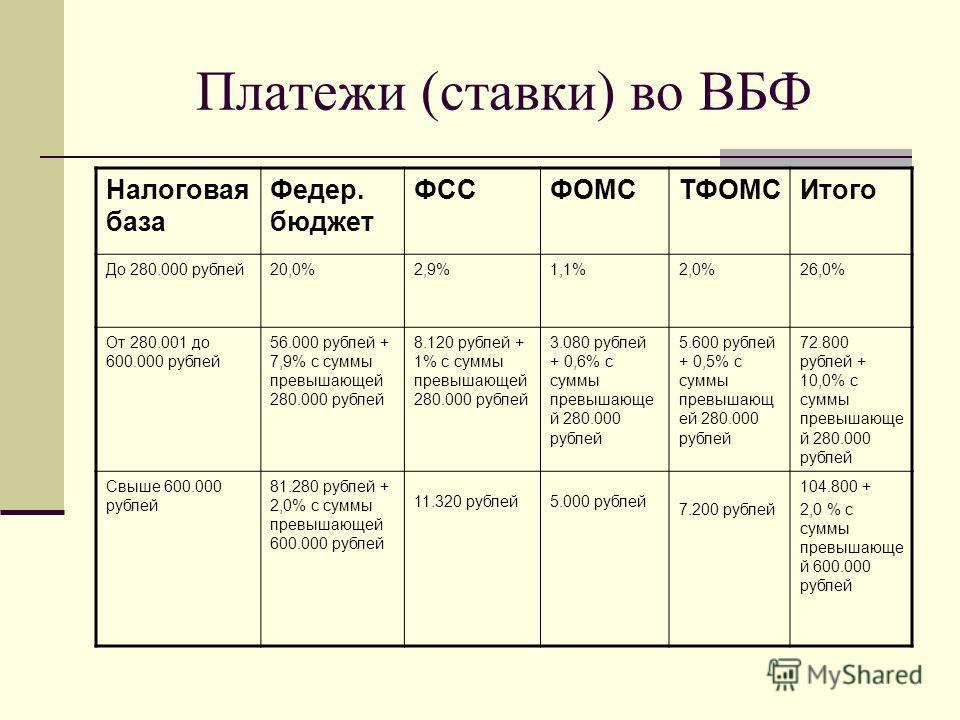 Платежи (ставки) во ВБФ Налоговая база Федер. бюджет ФССФОМСТФОМСИтого До 280.000 рублей20,0%2,9%1,1%2,0%26,0% От 280.001 до 600.000 рублей 56.000 рублей + 7,9% с суммы превышающей 280.000 рублей 8.120 рублей + 1% с суммы превышающей 280.000 рублей 3