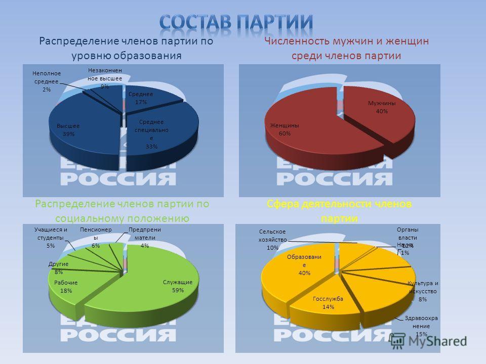 Распределение членов партии по уровню образования Численность мужчин и женщин среди членов партии Распределение членов партии по социальному положению Сфера деятельности членов партии