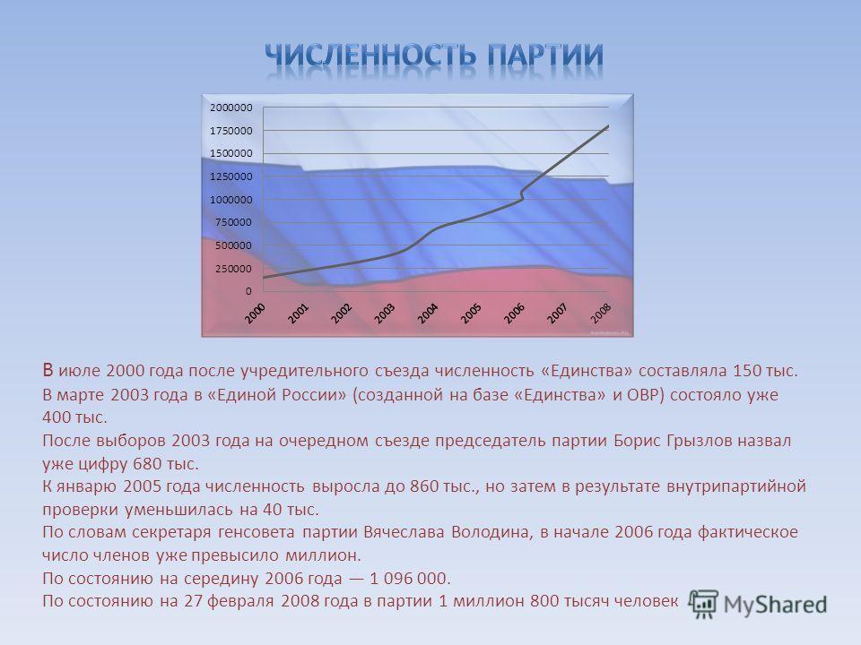 В июле 2000 года после учредительного съезда численность «Единства» составляла 150 тыс. В марте 2003 года в «Единой России» (созданной на базе «Единства» и ОВР) состояло уже 400 тыс. После выборов 2003 года на очередном съезде председатель партии Бор
