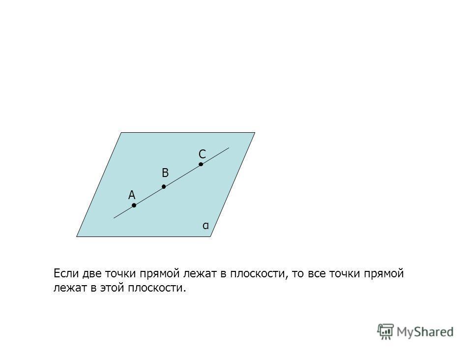 A B C α Если две точки прямой лежат в плоскости, то все точки прямой лежат в этой плоскости.
