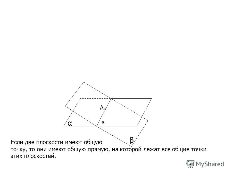 α β Если две плоскости имеют общую точку, то они имеют общую прямую, на которой лежат все общие точки этих плоскостей. a A