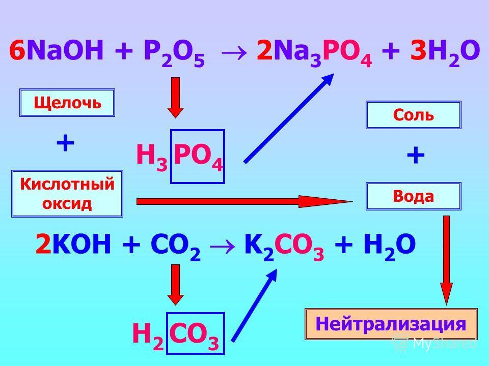 6NaOH + P 2 O 5 2Na 3 PO 4 + 3H 2 O Н 3 PO 4 2KOH + CO 2 K 2 CO 3 + H 2 O Н 2 CO 3 Щелочь Кислотный оксид + Вода Соль + Нейтрализация
