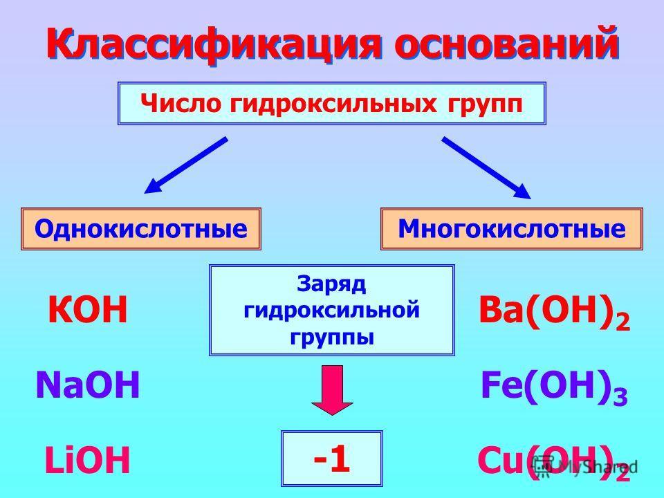 Классификация оснований Число гидроксильных групп ОднокислотныеМногокислотные КОН NaOH LiOH Ba(ОН) 2 Fe(OH) 3 Cu(OH) 2 Заряд гидроксильной группы