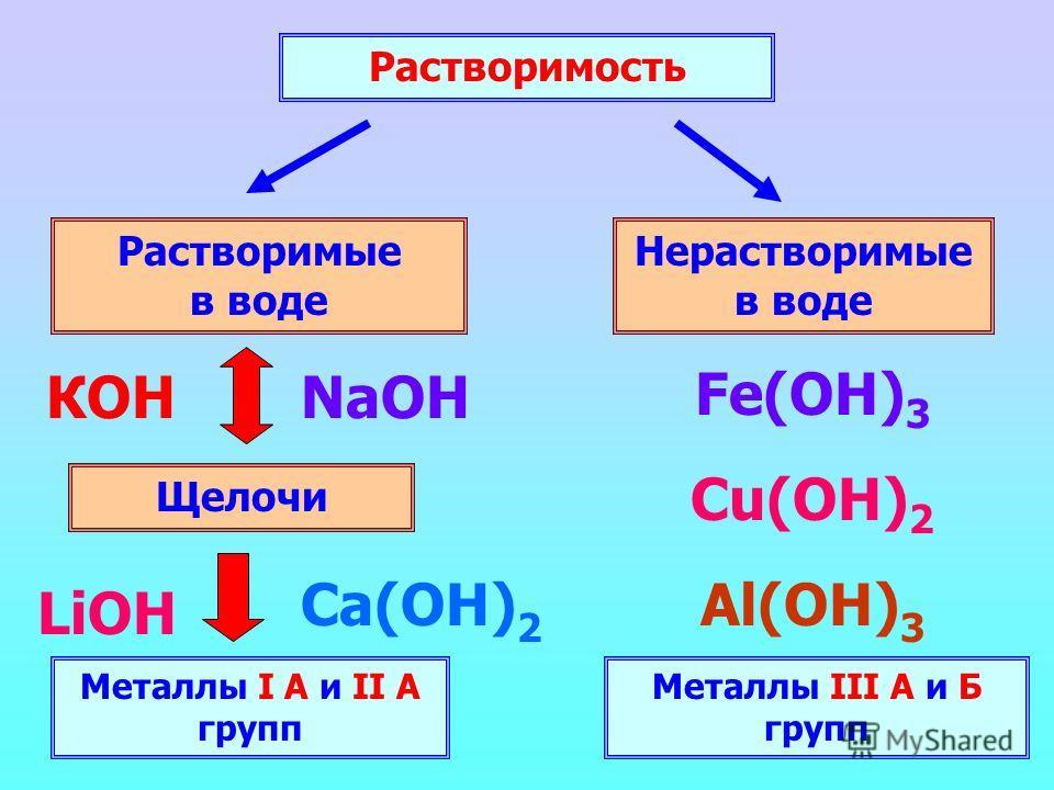 Растворимость Растворимые в воде Нерастворимые в воде Щелочи Металлы I А и II А групп КОНNaOH Ca(ОН) 2 LiOH Fe(OH) 3 Cu(OH) 2 Al(ОН) 3 Металлы III А и Б групп