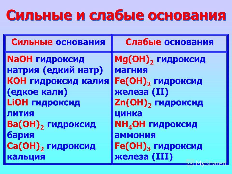 Сильные и слабые основания Сильные основанияСлабые основания NaOH гидроксид натрия (едкий натр) KOH гидроксид калия (едкое кали) LiOH гидроксид лития Ba(OH) 2 гидроксид бария Ca(OH) 2 гидроксид кальция Mg(OH) 2 гидроксид магния Fe(OH) 2 гидроксид жел
