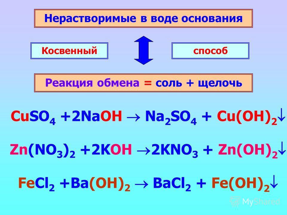 Нерастворимые в воде основания Реакция обмена = соль + щелочь Косвенныйспособ CuSO 4 +2NaOH Na 2 SO 4 + Cu(OH) 2 Zn(NO 3 ) 2 +2KOH 2KNO 3 + Zn(OH) 2 FeCl 2 +Ba(OH) 2 BaCl 2 + Fe(OH) 2
