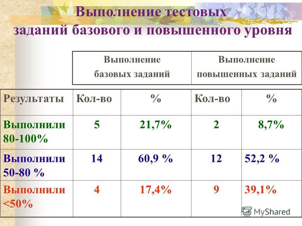 Выполнение тестовых заданий базового и повышенного уровня РезультатыКол-во% % Выполнили 80-100% 521,7%28,7% Выполнили 50-80 % 1460,9 %1252,2 % Выполнили