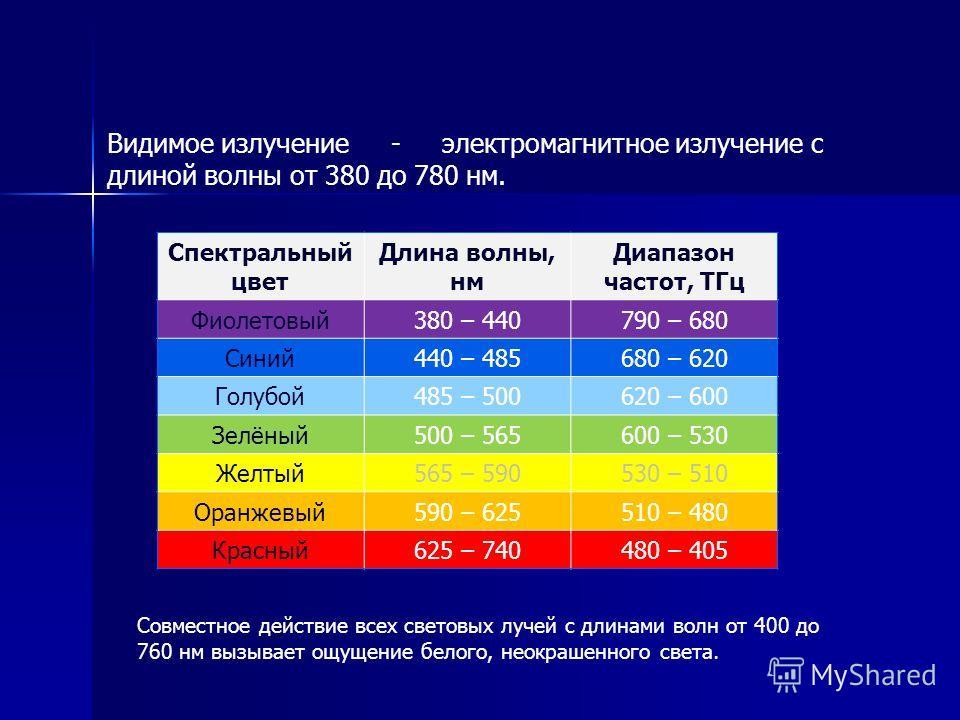 Видимое излучение - электромагнитное излучение с длиной волны от 380 до 780 нм. Совместное действие всех световых лучей с длинами волн от 400 до 760 нм вызывает ощущение белого, неокрашенного света. Спектральный цвет Длина волны, нм Диапазон частот,