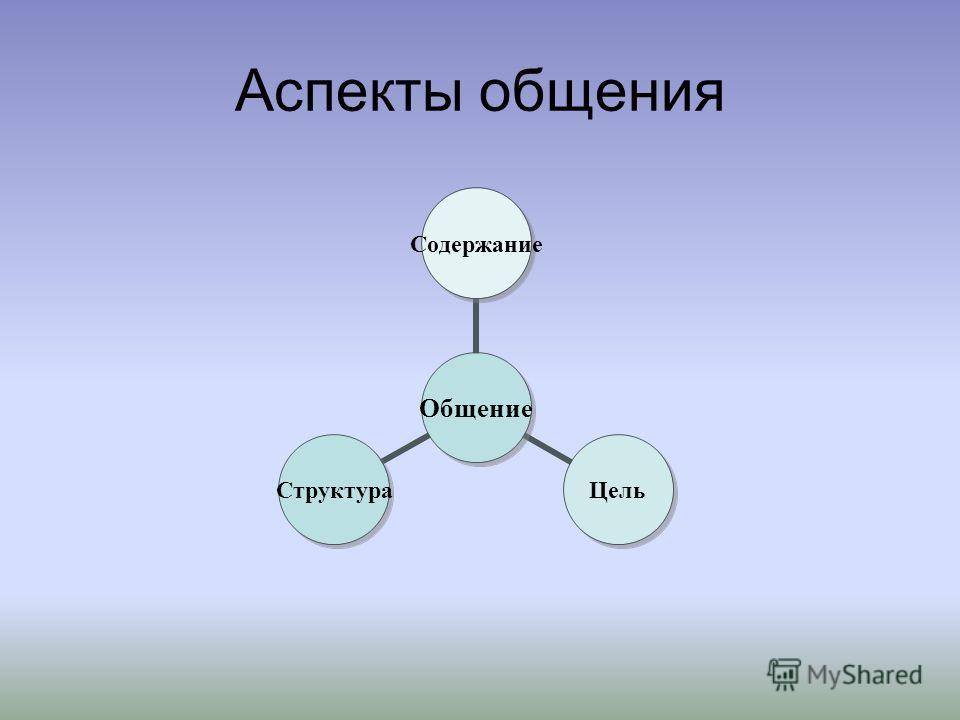Аспекты общения Общение СодержаниеЦельСтруктура