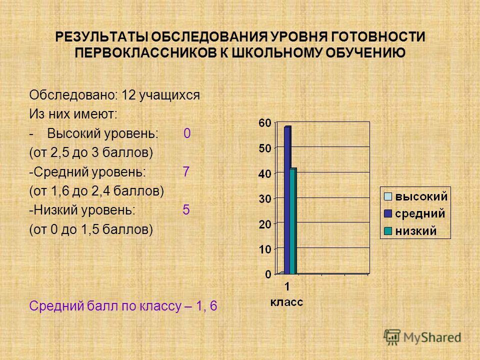 РЕЗУЛЬТАТЫ ОБСЛЕДОВАНИЯ УРОВНЯ ГОТОВНОСТИ ПЕРВОКЛАССНИКОВ К ШКОЛЬНОМУ ОБУЧЕНИЮ Обследовано: 12 учащихся Из них имеют: -Высокий уровень: 0 (от 2,5 до 3 баллов) -Средний уровень: 7 (от 1,6 до 2,4 баллов) -Низкий уровень: 5 (от 0 до 1,5 баллов) Средний