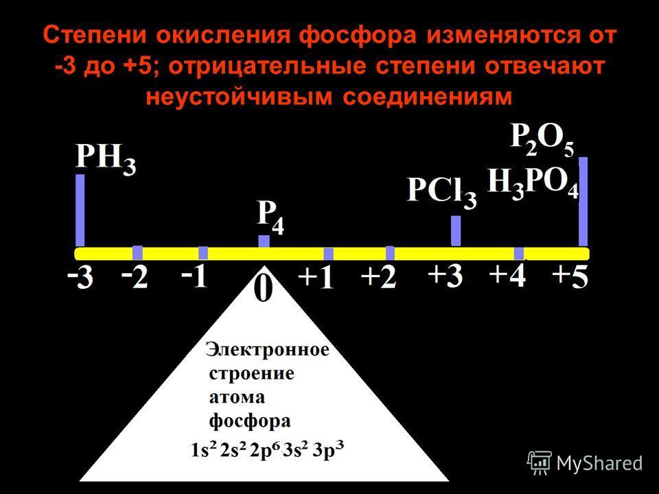 Степени окисления фосфора изменяются от -3 до +5; отрицательные степени отвечают неустойчивым соединениям