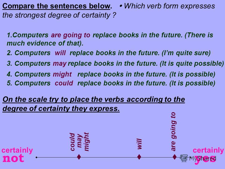Compare the sentences below. Which verb form expresses the strongest degree of certainty ? 1.Computers replace books in the future. (There is much evidence of that). 2. Computers replace books in the future. (Im quite sure) 3. Computers replace books