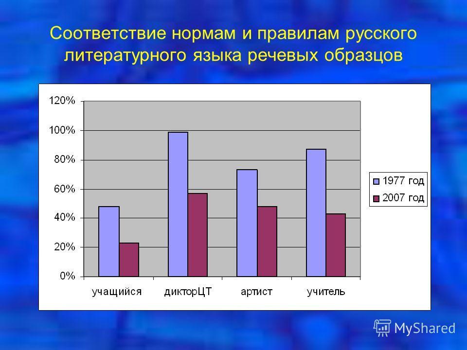 Соответствие нормам и правилам русского литературного языка речевых образцов
