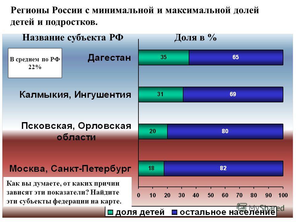 Регионы России с минимальной и максимальной долей детей и подростков. Название субъекта РФДоля в % В среднем по РФ 22% Как вы думаете, от каких причин зависят эти показатели? Найдите эти субъекты федерации на карте.