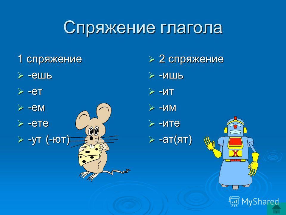 Спряжение глагола 1 спряжение -ешь -ешь -ет -ет -ем -ем -ете -ете -ут (-ют) -ут (-ют) 2 спряжение 2 спряжение -ишь -ишь -ит -ит -им -им -ите -ите -ат(ят) -ат(ят)