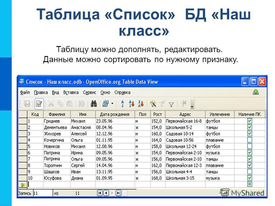Таблица «Список» БД «Наш класс» Таблицу можно дополнять, редактировать. Данные можно сортировать по нужному признаку.