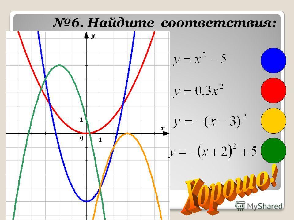 Построение графика функции обратной пропорциональности. 1. Определить, в каких четвертях находится график функции. 2. Составить таблицу значений функции. Экзаменационный сборник: 175(2) у = k/x k > 0 – I u III ч. k < 0 – II u IV ч.