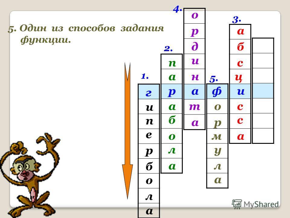 1. 2. 3. 4. иар г и е п а л о б р 4. Как называется координата точки по оси Оу? п а б а л о а б а с ц с а с р о н и д а т