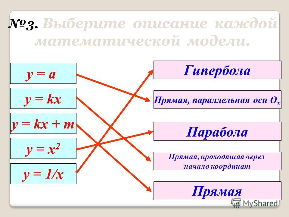 2. Повторение. 2. Повторение. Квадратичные функции. Молодцы! у = ах 2 + bx +c