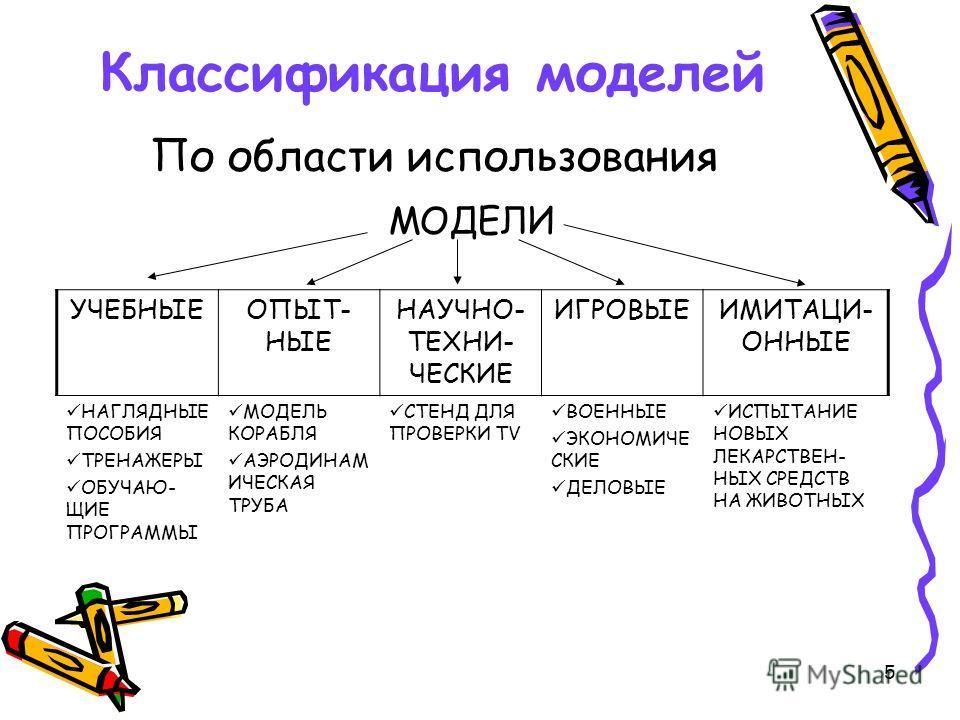 5 Классификация моделей По области использования МОДЕЛИ УЧЕБНЫЕОПЫТ- НЫЕ НАУЧНО- ТЕХНИ- ЧЕСКИЕ ИГРОВЫЕИМИТАЦИ- ОННЫЕ НАГЛЯДНЫЕ ПОСОБИЯ ТРЕНАЖЕРЫ ОБУЧАЮ- ЩИЕ ПРОГРАММЫ МОДЕЛЬ КОРАБЛЯ АЭРОДИНАМ ИЧЕСКАЯ ТРУБА СТЕНД ДЛЯ ПРОВЕРКИ TV ВОЕННЫЕ ЭКОНОМИЧЕ СКИЕ