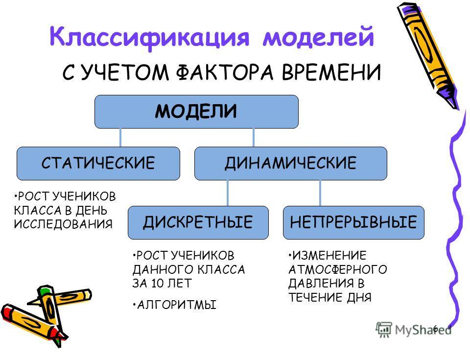6 Классификация моделей С УЧЕТОМ ФАКТОРА ВРЕМЕНИ МОДЕЛИ ДИНАМИЧЕСКИЕСТАТИЧЕСКИЕ ДИСКРЕТНЫЕНЕПРЕРЫВНЫЕ РОСТ УЧЕНИКОВ КЛАССА В ДЕНЬ ИССЛЕДОВАНИЯ РОСТ УЧЕНИКОВ ДАННОГО КЛАССА ЗА 10 ЛЕТ АЛГОРИТМЫ ИЗМЕНЕНИЕ АТМОСФЕРНОГО ДАВЛЕНИЯ В ТЕЧЕНИЕ ДНЯ