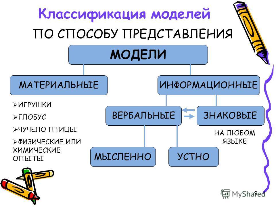 9 Классификация моделей ПО СПОСОБУ ПРЕДСТАВЛЕНИЯ МОДЕЛИ МАТЕРИАЛЬНЫЕИНФОРМАЦИОННЫЕ ВЕРБАЛЬНЫЕЗНАКОВЫЕ МЫСЛЕННОУСТНО НА ЛЮБОМ ЯЗЫКЕ ИГРУШКИ ГЛОБУС ЧУЧЕЛО ПТИЦЫ ФИЗИЧЕСКИЕ ИЛИ ХИМИЧЕСКИЕ ОПЫТЫ