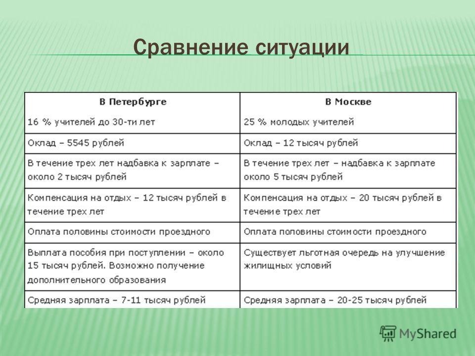 Сравнение ситуации