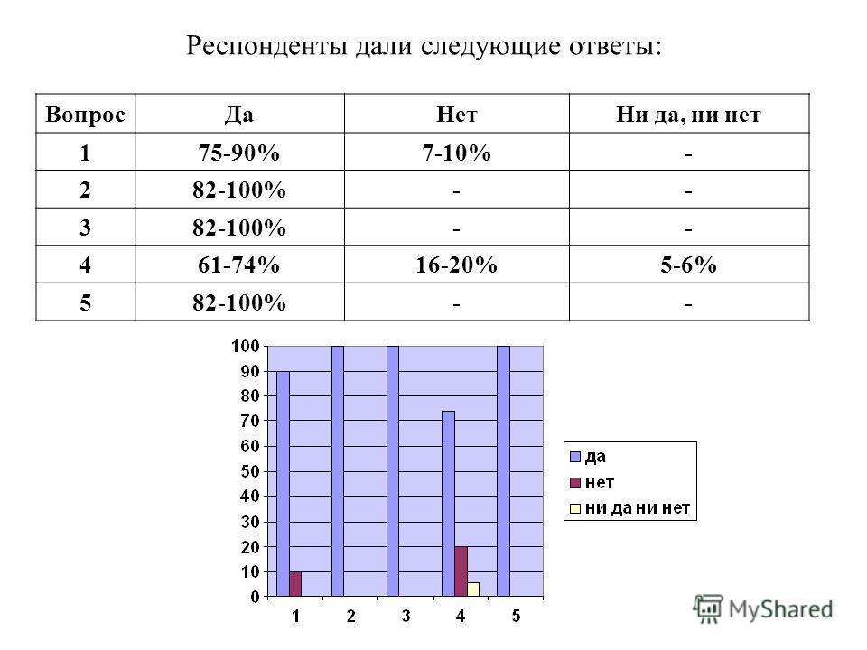 Респонденты дали следующие ответы : ВопросДаНет Ни да, ни нет 175-90%7-10%- 282-100%-- 3 -- 461-74%16-20%5-6% 582-100%--