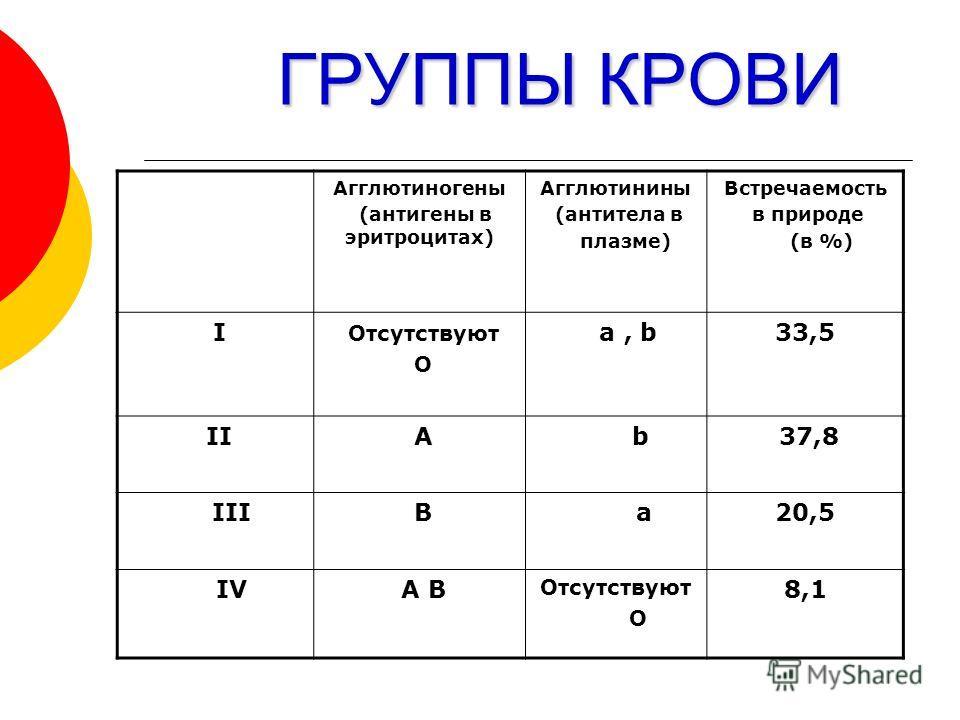 ГРУППЫ КРОВИ Агглютиногены (антигены в эритроцитах) Агглютинины (антитела в плазме) Встречаемость в природе (в %) I Отсутствуют О a, b33,5 II А b 37,8 III В a20,5 IV А В Отсутствуют О 8,1