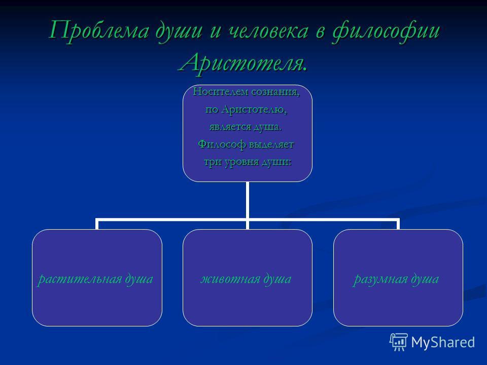 Проблема души и человека в философии Аристотеля. Носителем сознания, по Аристотелю, является душа. Философ выделяет три уровня души: растительная душаживотная душаразумная душа