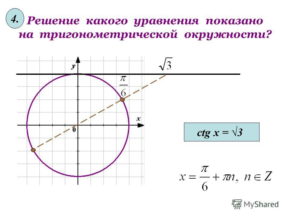 Решение какого уравнения показано на тригонометрической окружности? tg x = -3/3 3.3.