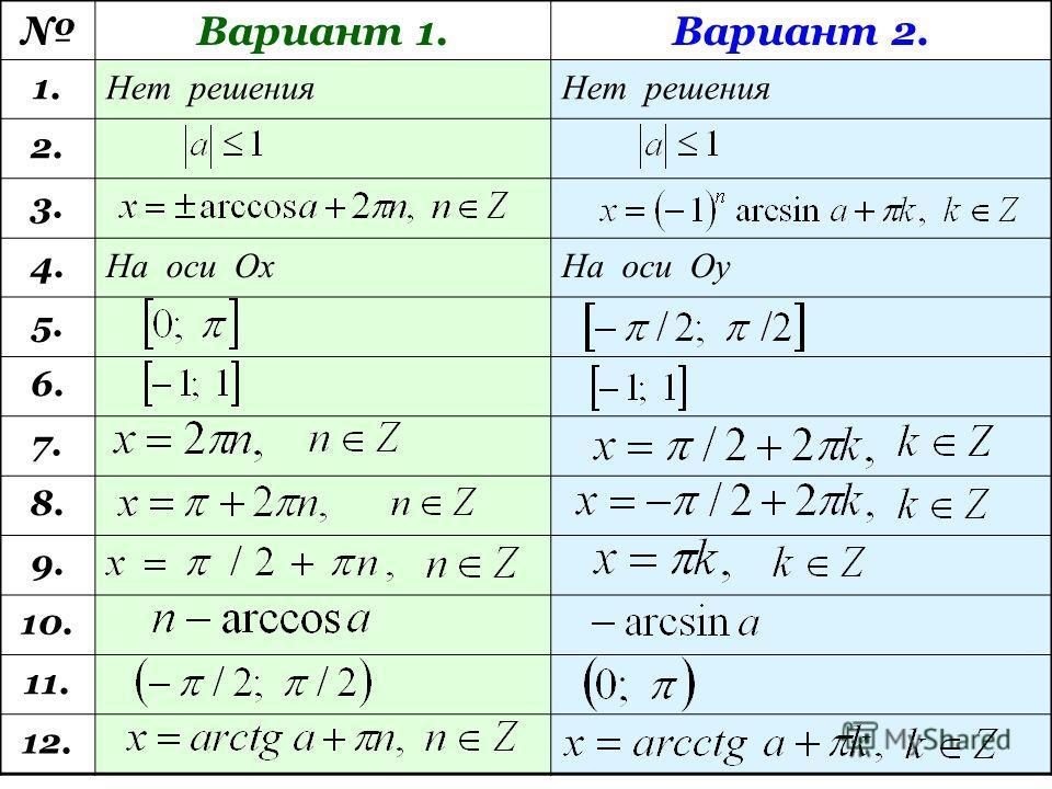 Проверочная работа. Вариант 1.Вариант 2. 9. Каким будет решение уравнения cos x = 0? 9. Каким будет решение уравнения sin x = 0? 10. Чему равняется arccos ( - a)? 10. Чему равняется arcsin ( - a)? 11. В каком промежутке находится arctg a? 11. В каком