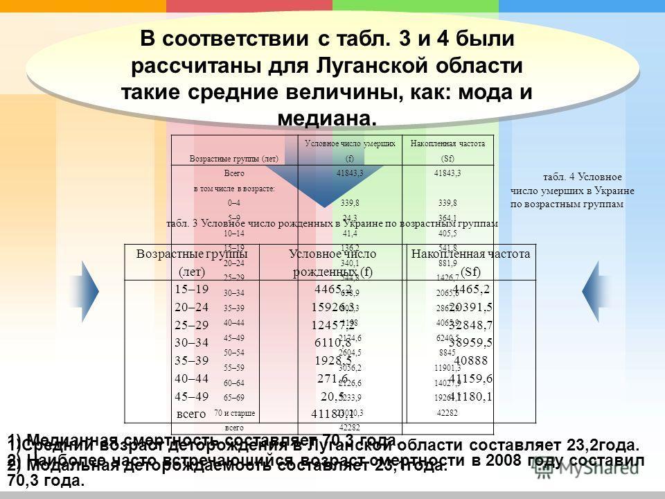 В соответствии с табл. 3 и 4 были рассчитаны для Луганской области такие средние величины, как: мода и медиана. Возрастные группы (лет) Условное число рожденных (f) Накопленная частота (Sf) 15–194465,2 20–2415926,320391,5 25–2912457,232848,7 30–34611
