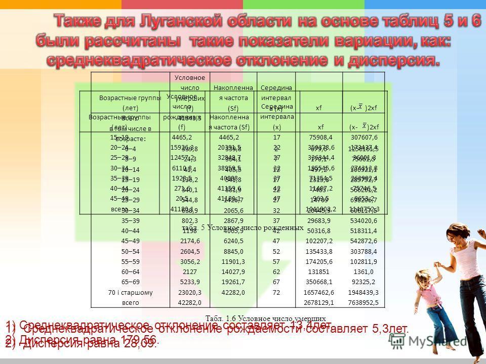 Возрастные группы (лет) Условное число рожденных (f) Накопленна я частота (Sf) Середина интервала (х)хf(х- )2хf 15–194465,2 1775908,4307607,6 20–2415926,320391,522350378,6173437,4 25–2912457,232848,727336344,436001,3 30–346110,838959,532195545,627431