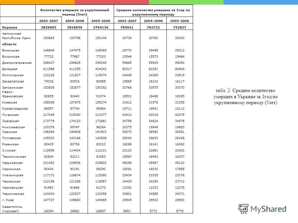 Для того чтобы облегчить дальнейшие расчеты статистических показателей, воспользуемся методом скользящей средней и сформируем укрупненные интервалы. Расчеты количества родившихся за укрупненный период (5лет) представлены в табл. 1, а умерших – в табл