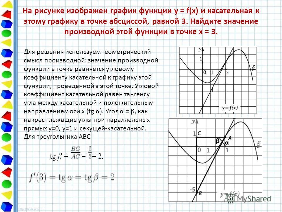 касательная f x и график y функции