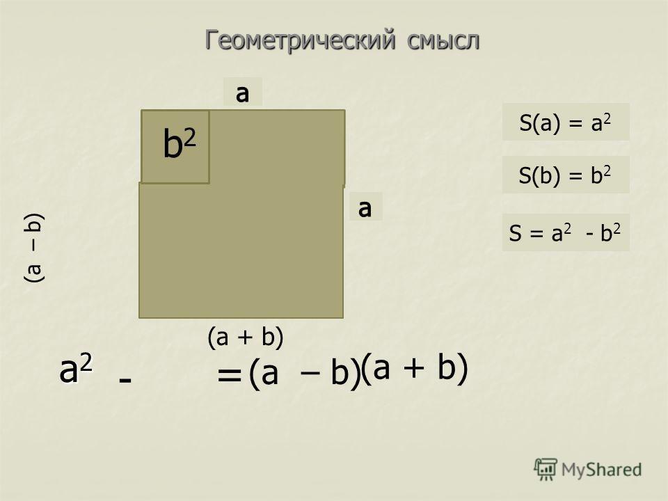 a2a2a2a2 - = (a – b) (a + b) b2b2 (a – b) (a + b) Геометрический смысл S(a) = a 2 S(b) = b 2 S = a 2 - b 2