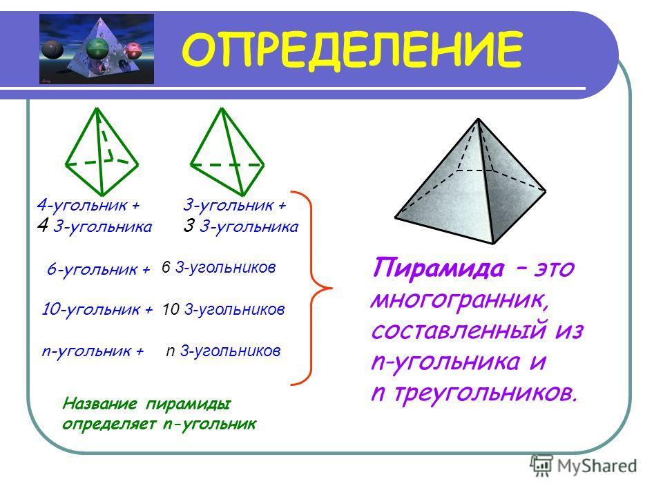 ОПРЕДЕЛЕНИЕ 3-угольник + 3 3-угольника 4-угольник + 4 3-угольника 6-угольник + 10-угольник + n-угольник + Пирамида – это многогранник, составленный из n-угольника и n треугольников. 6 3-угольников 10 3-угольников n 3-угольников Название пирамиды опре