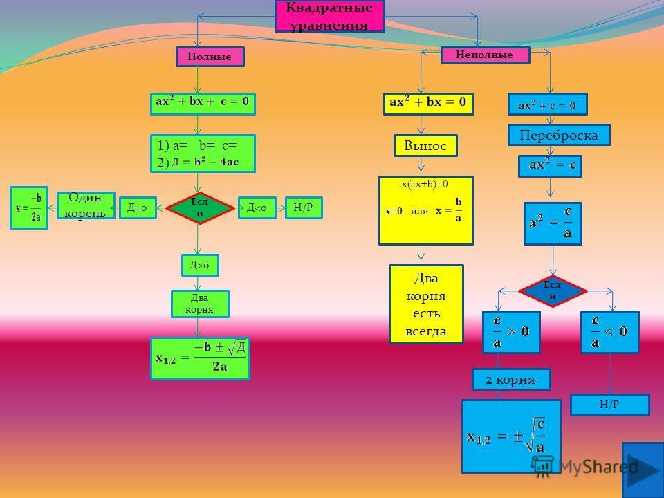 Содержание Блок-схема для