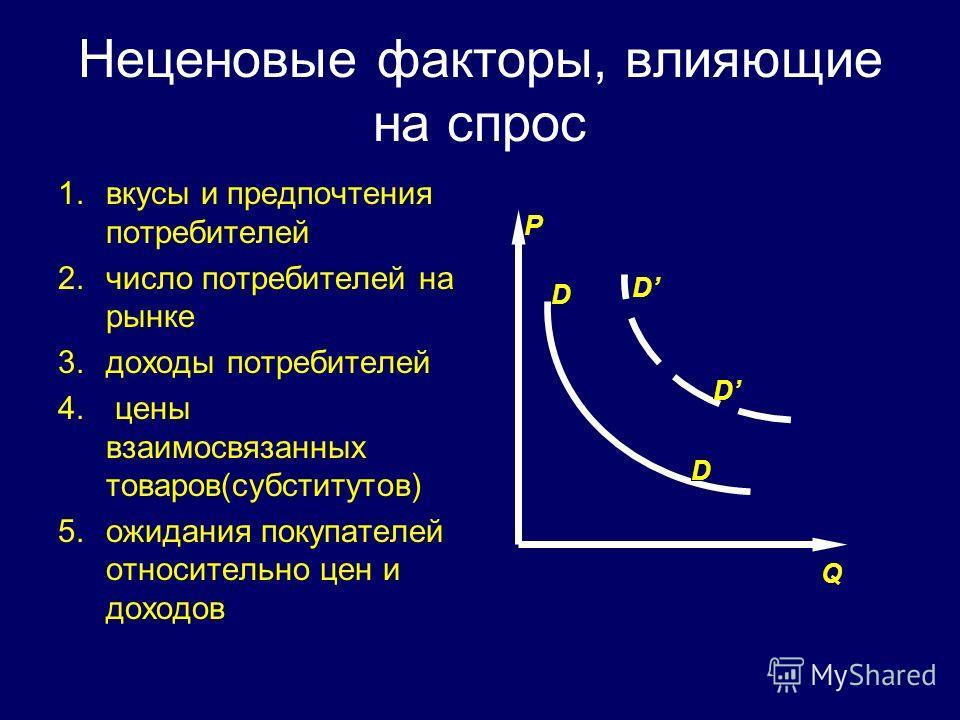 Неценовые факторы, влияющие на спрос 1.вкусы и предпочтения потребителей 2.число потребителей на рынке 3.доходы потребителей 4. цены взаимосвязанных товаров(субститутов) 5.ожидания покупателей относительно цен и доходов Q D D D D P