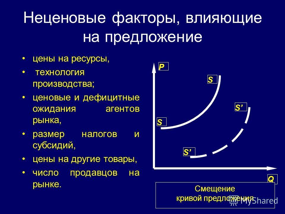 Неценовые факторы, влияющие на предложение цены на ресурсы, технология производства; ценовые и дефицитные ожидания агентов рынка, размер налогов и субсидий, цены на другие товары, число продавцов на рынке. Q P S S S S Смещение кривой предложения