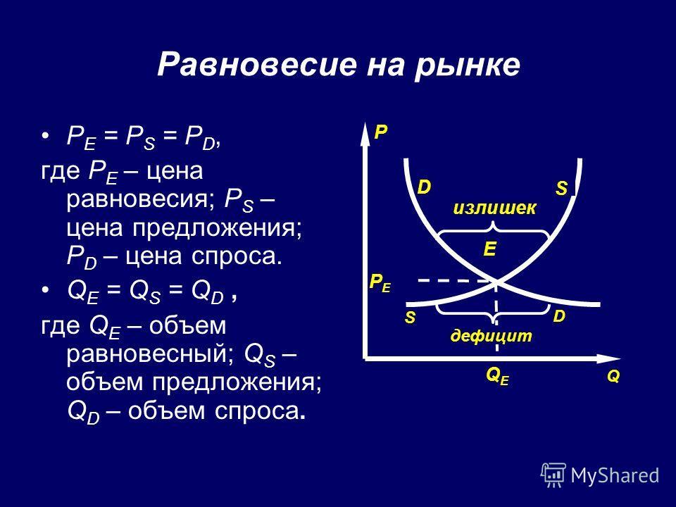 Равновесие на рынке P E = P S = P D, где P E – цена равновесия; P S – цена предложения; P D – цена спроса. Q E = Q S = Q D, где Q E – объем равновесный; Q S – объем предложения; Q D – объем спроса. P D S E Q QEQE PEPE дефицит D S излишек